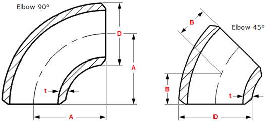 Dimensions-of-3D-butt-welding-elbows-ASME-B16.9